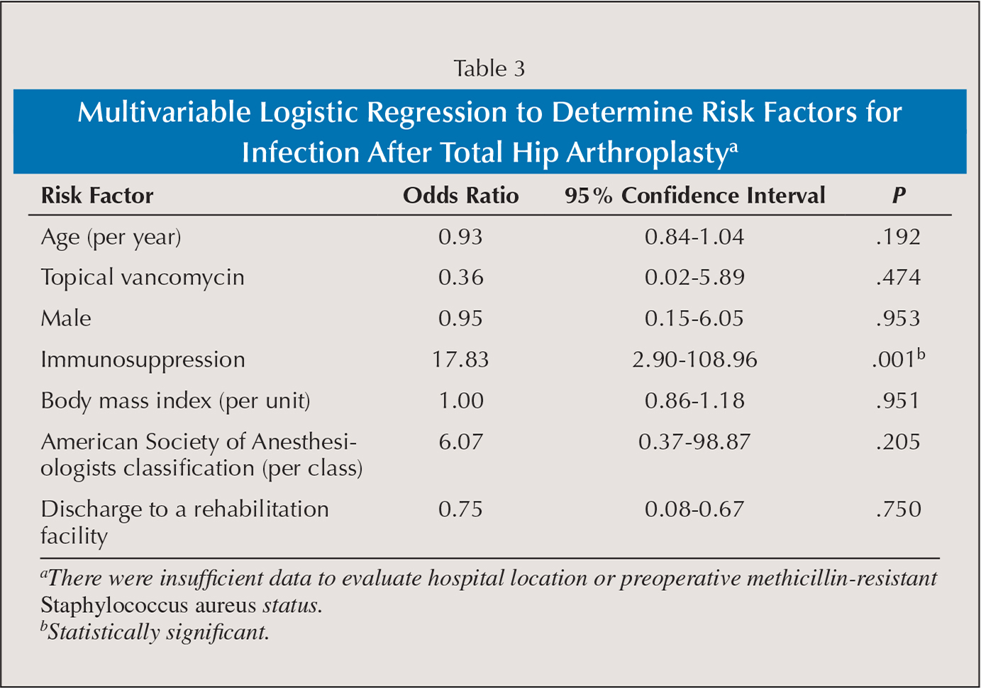 Multivariable Logistic Regression to Determine Risk Factors for Infection After Total Hip Arthroplastya