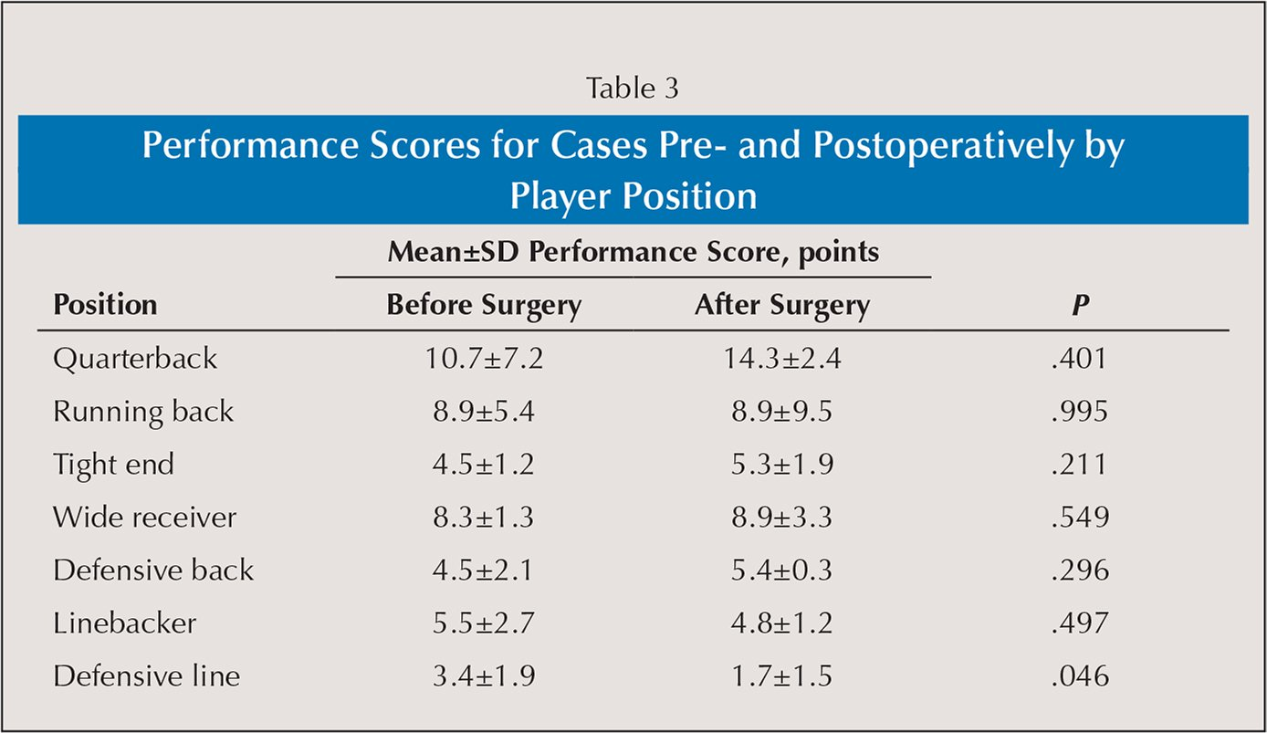 Performance Scores for Cases Pre- and Postoperatively by Player Position
