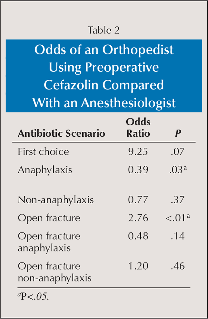 Odds of an Orthopedist Using Preoperative Cefazolin Compared With an Anesthesiologist