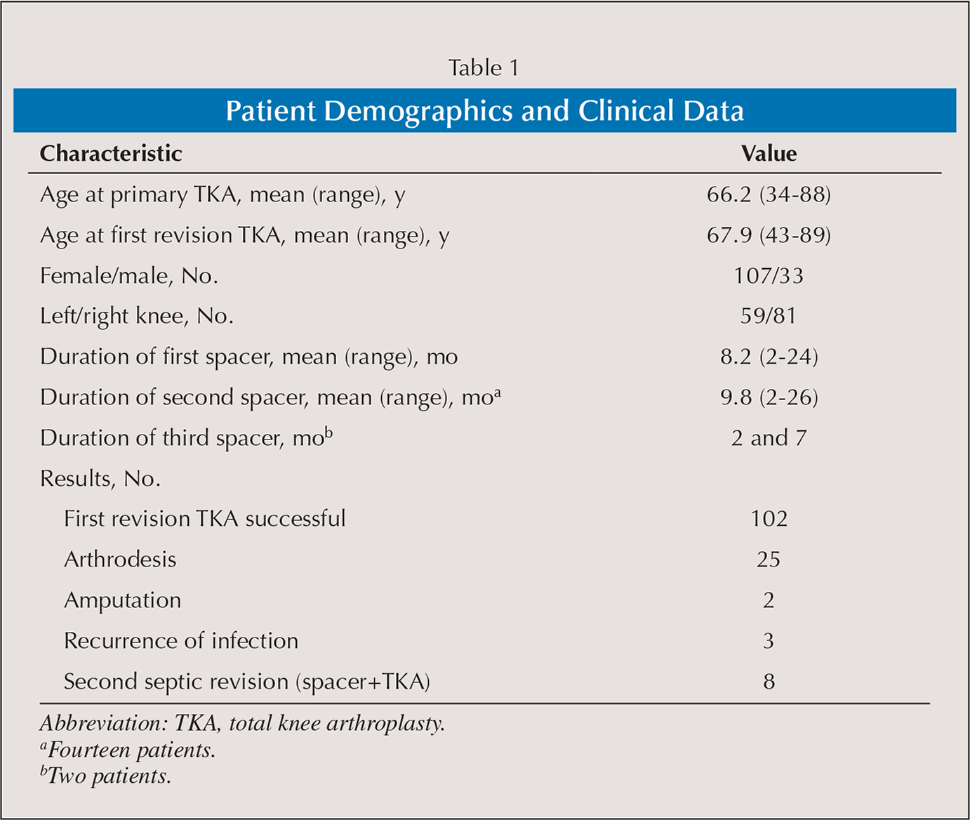 Patient Demographics and Clinical Data