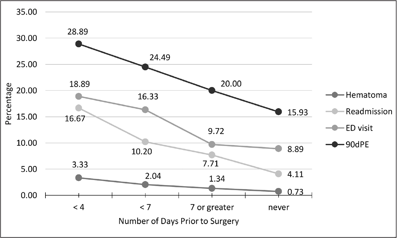 Time-dependent effects of discontinuing preoperative acetylsalicylic acid (<4 days vs <7 days vs ≥7 days vs no acetylsalicylic acid). Ninety-day postoperative events (90dPE), emergency department (ED) visits, readmission, and hematoma were all significant risk factors the closer to their operative date patients discontinued acetylsalicylic acid. The y-axis is the calculated average of occurrence in the total joint population. The x-axis is the number of days patients discontinued prior to their operative date.