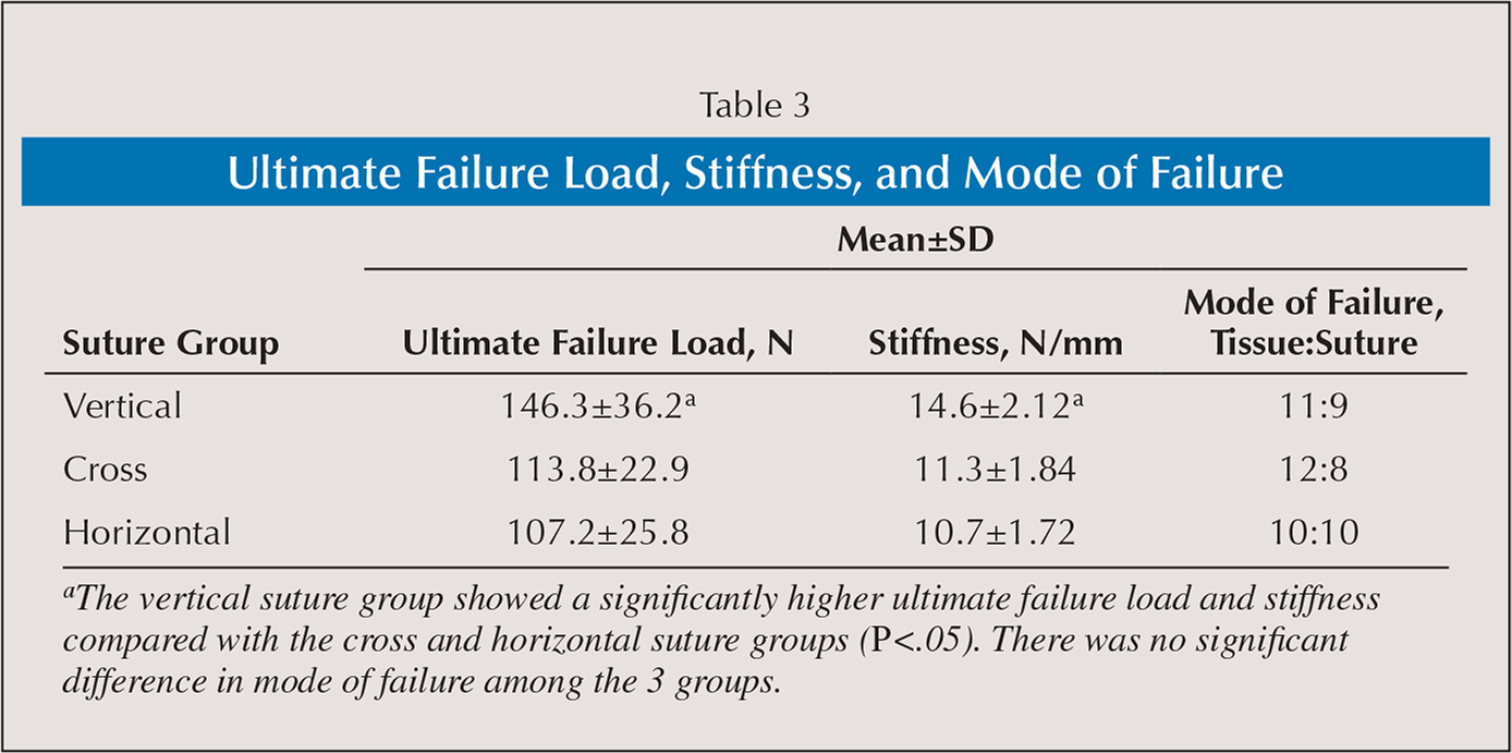 Ultimate Failure Load, Stiffness, and Mode of Failure