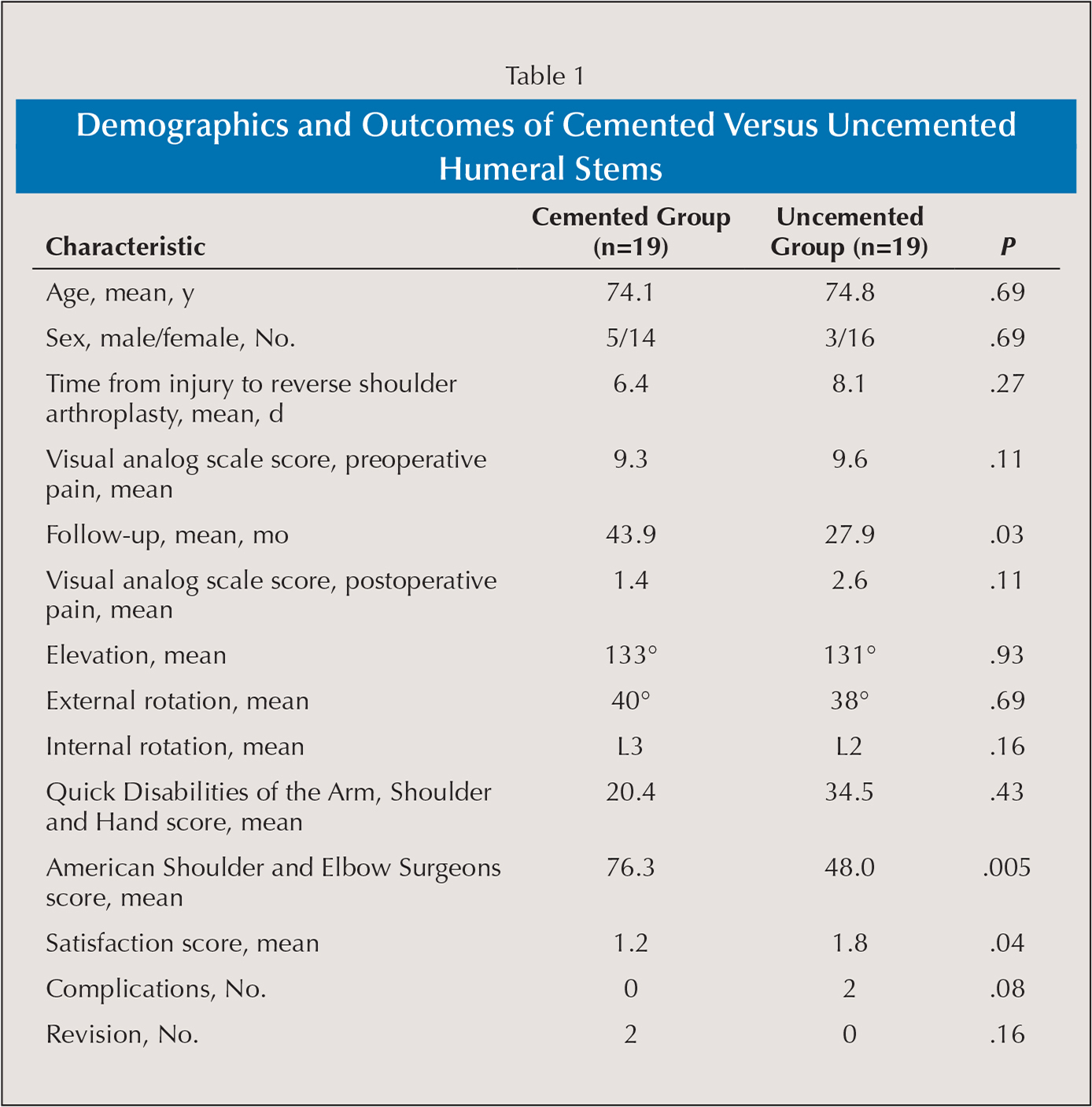 Demographics and Outcomes of Cemented Versus Uncemented Humeral Stems