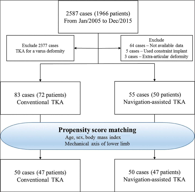 Flow chart describing patient enrollment in the study. Abbreviation: TKA, total knee arthroplasty.