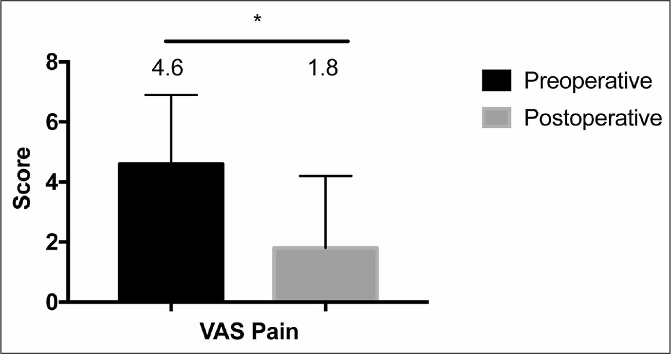 Preoperative and postoperative visual analog scale (VAS) scores for pain. Asterisk indicates significant difference (P=.01). Error bars indicate 1 standard deviation.