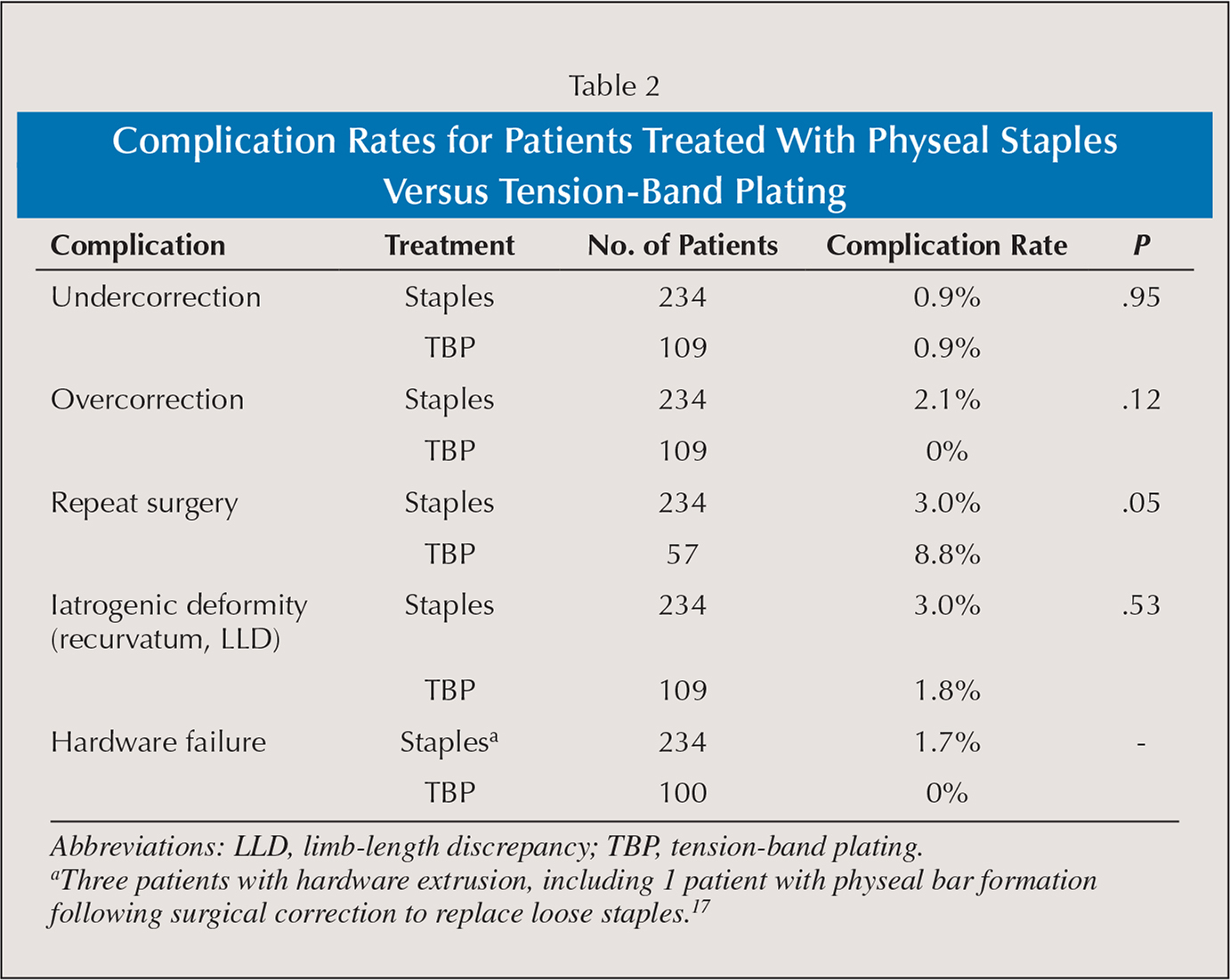 Complication Rates for Patients Treated With Physeal Staples Versus Tension-Band Plating