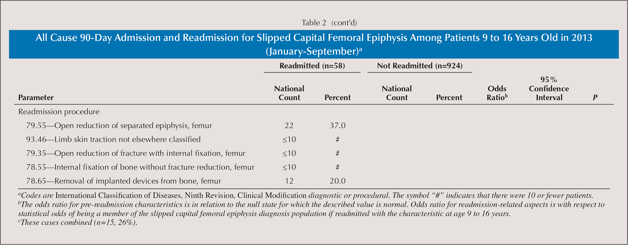 All Cause 90-Day Admission and Readmission for Slipped Capital Femoral Epiphysis Among Patients 9 to 16 Years Old in 2013 (January–September)a