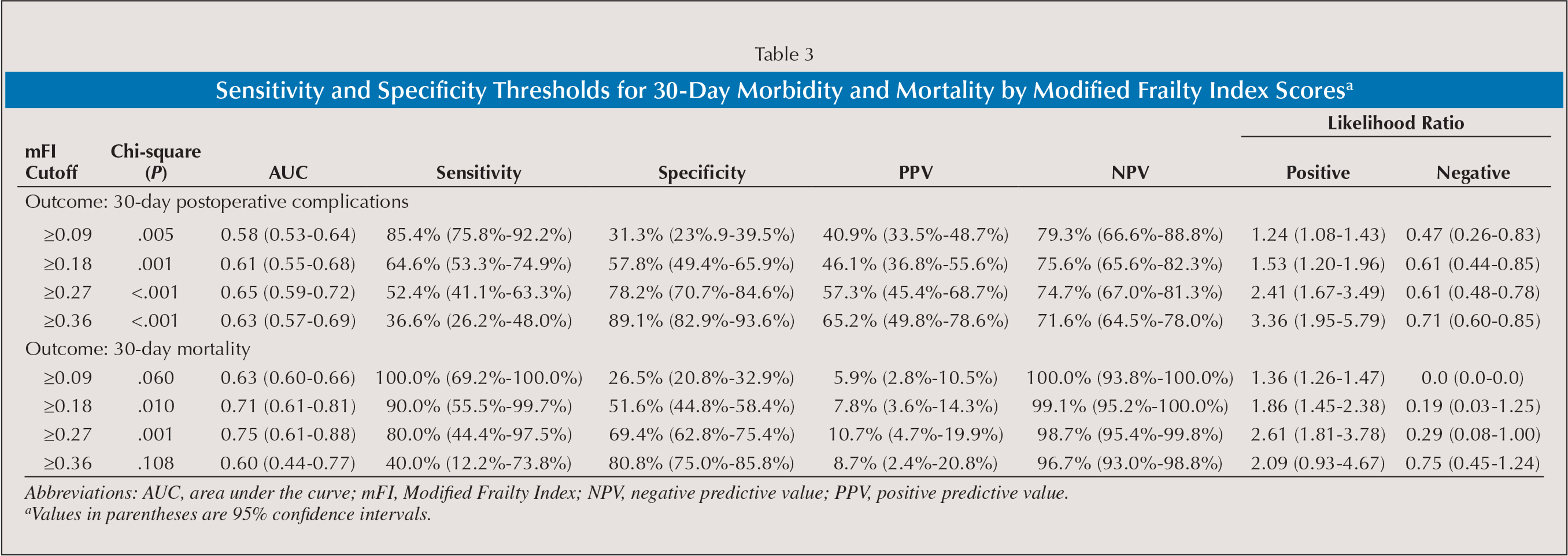 Sensitivity and Specificity Thresholds for 30-Day Morbidity and Mortality by Modified Frailty Index Scoresa