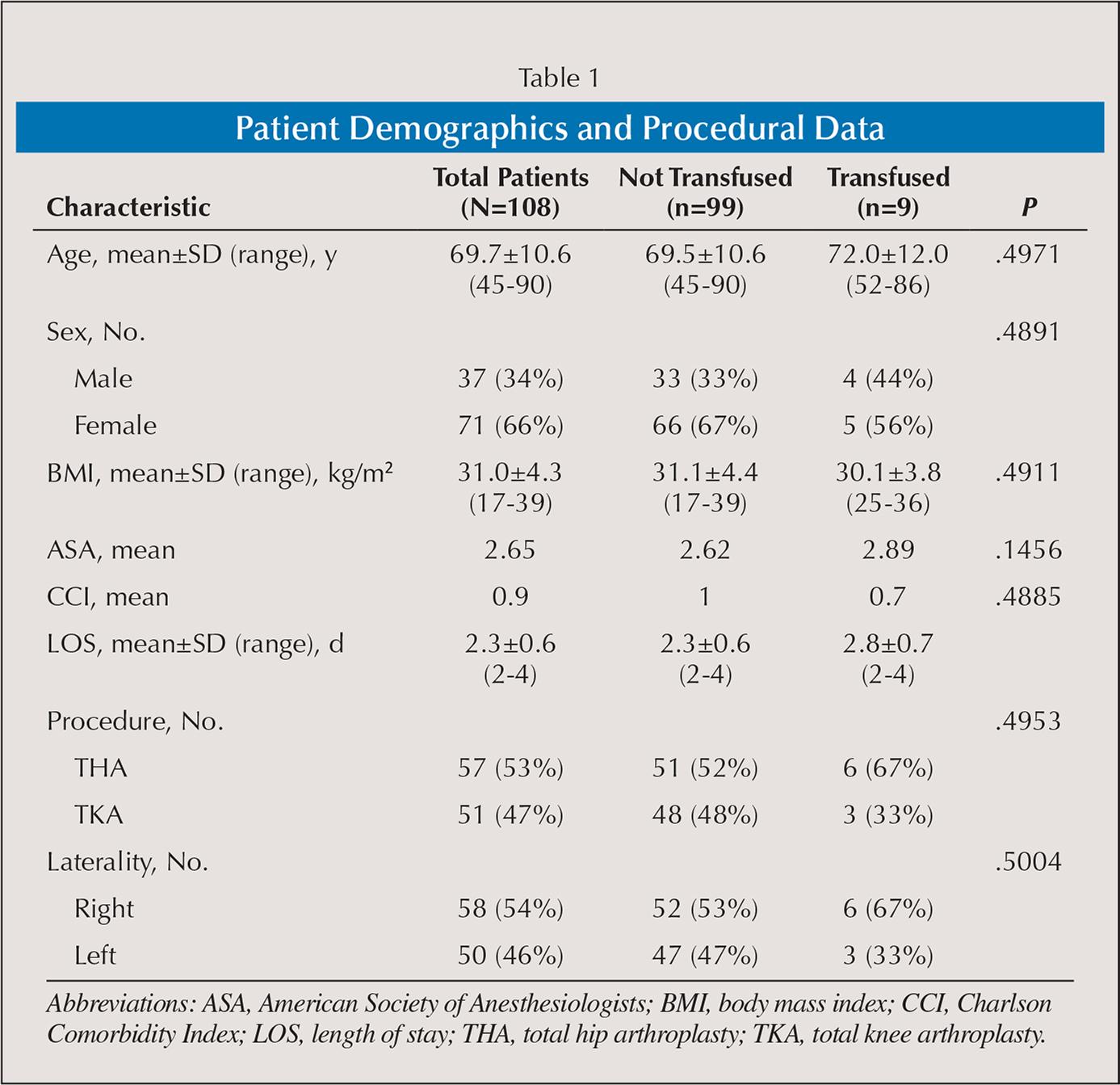 Patient Demographics and Procedural Data