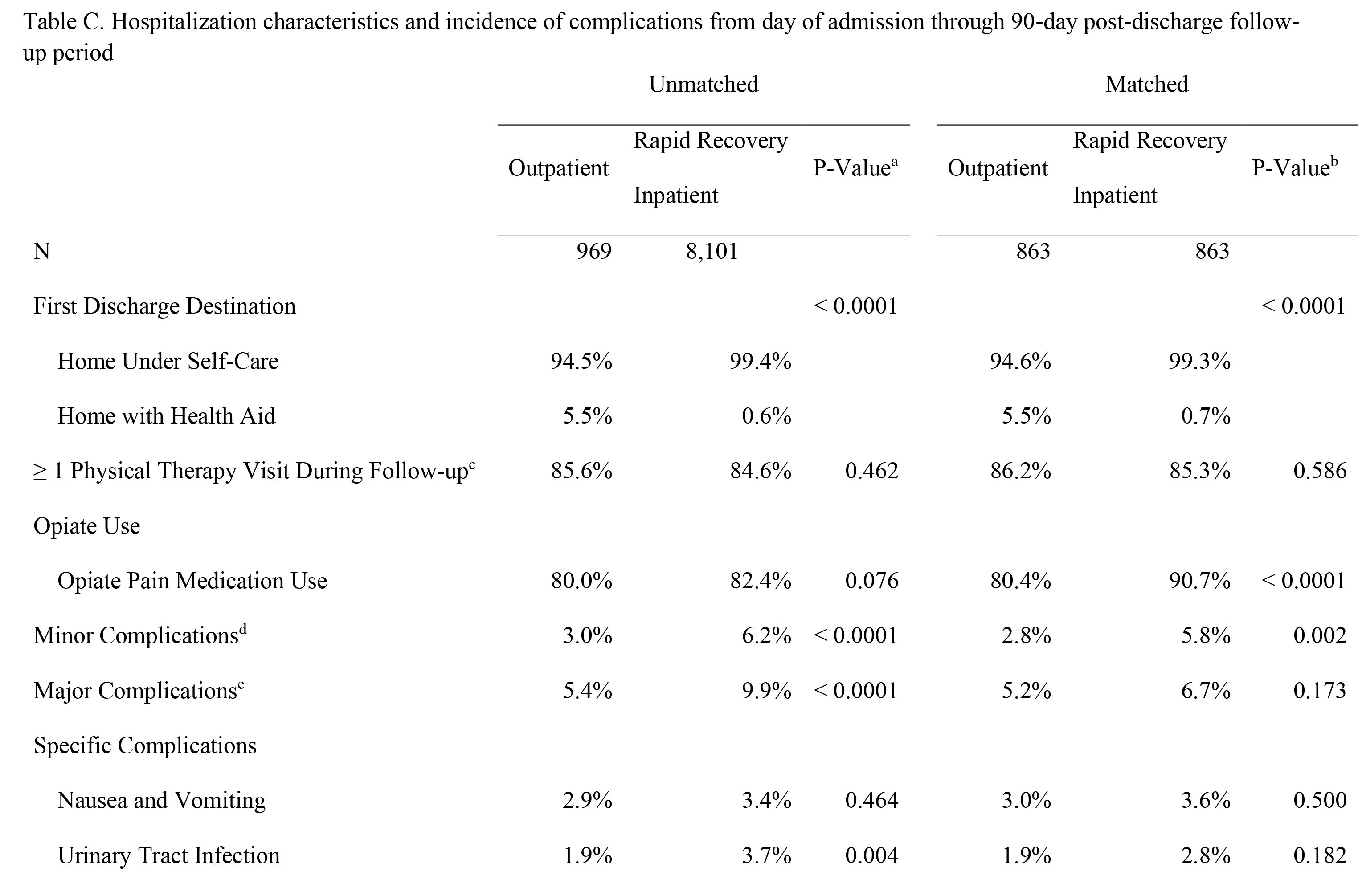 Hospitalization characteristics and incidence of complications from day of admission through 90-day post-discharge follow-up period