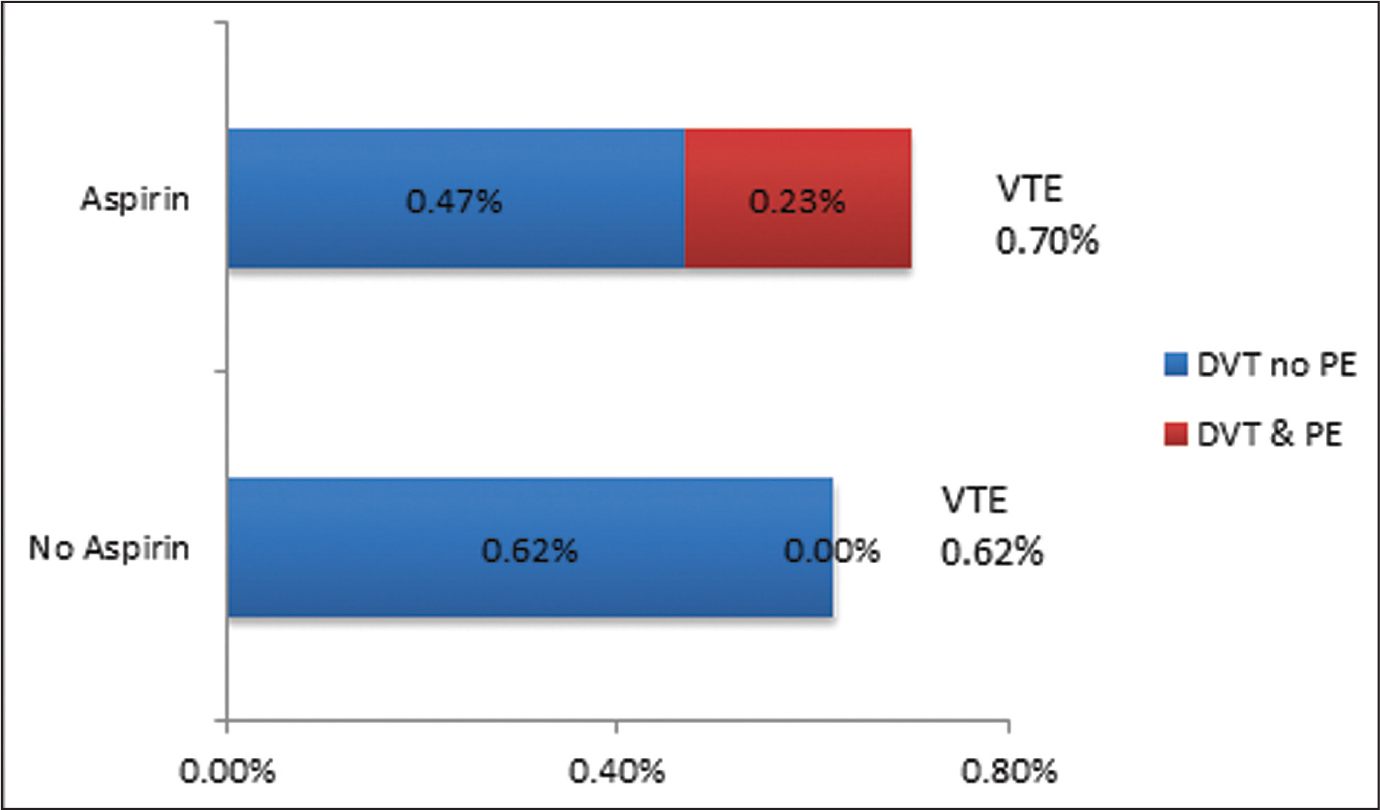Rate of venous thromboembolic disease (deep venous thrombosis [DVT], pulmonary embolism [PE], or both) in the study group (aspirin) vs the control group (no aspirin). A single patient in the study group was found to have a DVT and an associated PE. The PE was not an isolated event. Thus, the rate of DVT is equal to the rate of venous thromboembolic disease. Abbreviation: VTE, venous thrombosis.