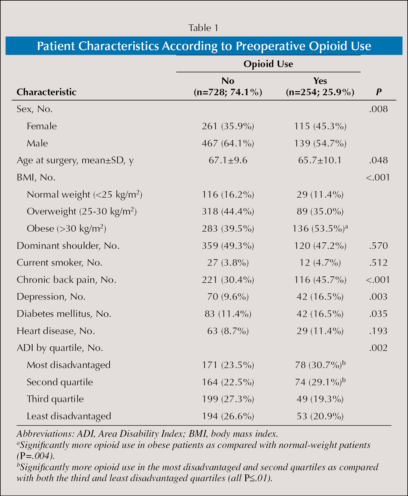 Patient Characteristics According to Preoperative Opioid Use