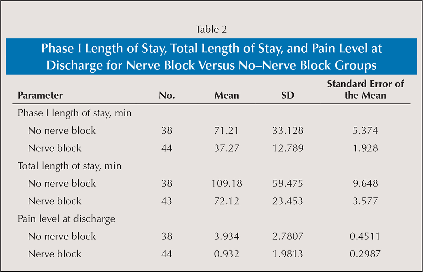 Phase I Length of Stay, Total Length of Stay, and Pain Level at Discharge for Nerve Block Versus No–Nerve Block Groups