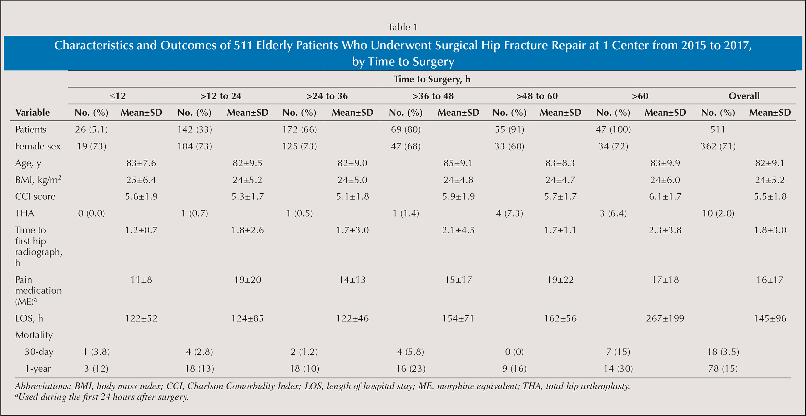 Characteristics and Outcomes of 511 Elderly Patients Who Underwent Surgical Hip Fracture Repair at 1 Center from 2015 to 2017, by Time to Surgery