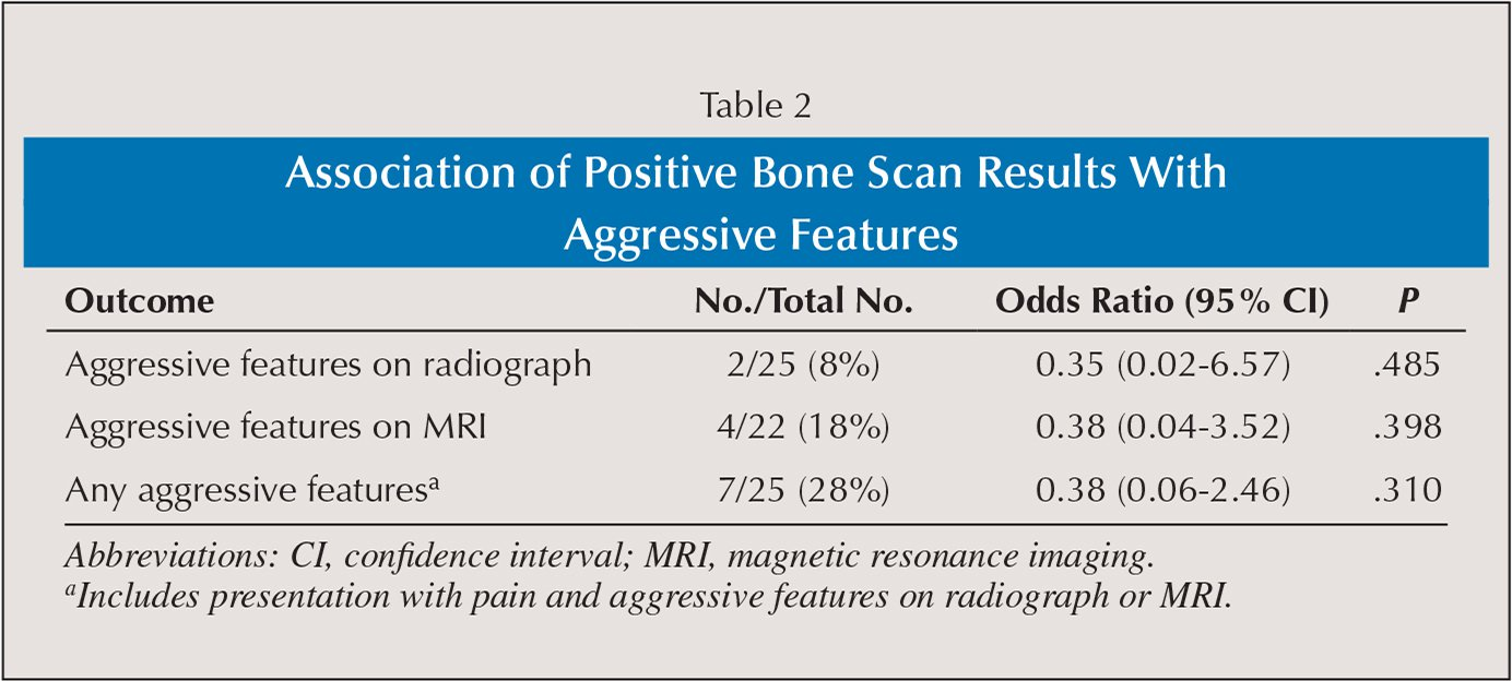 Association of Positive Bone Scan Results With Aggressive Features