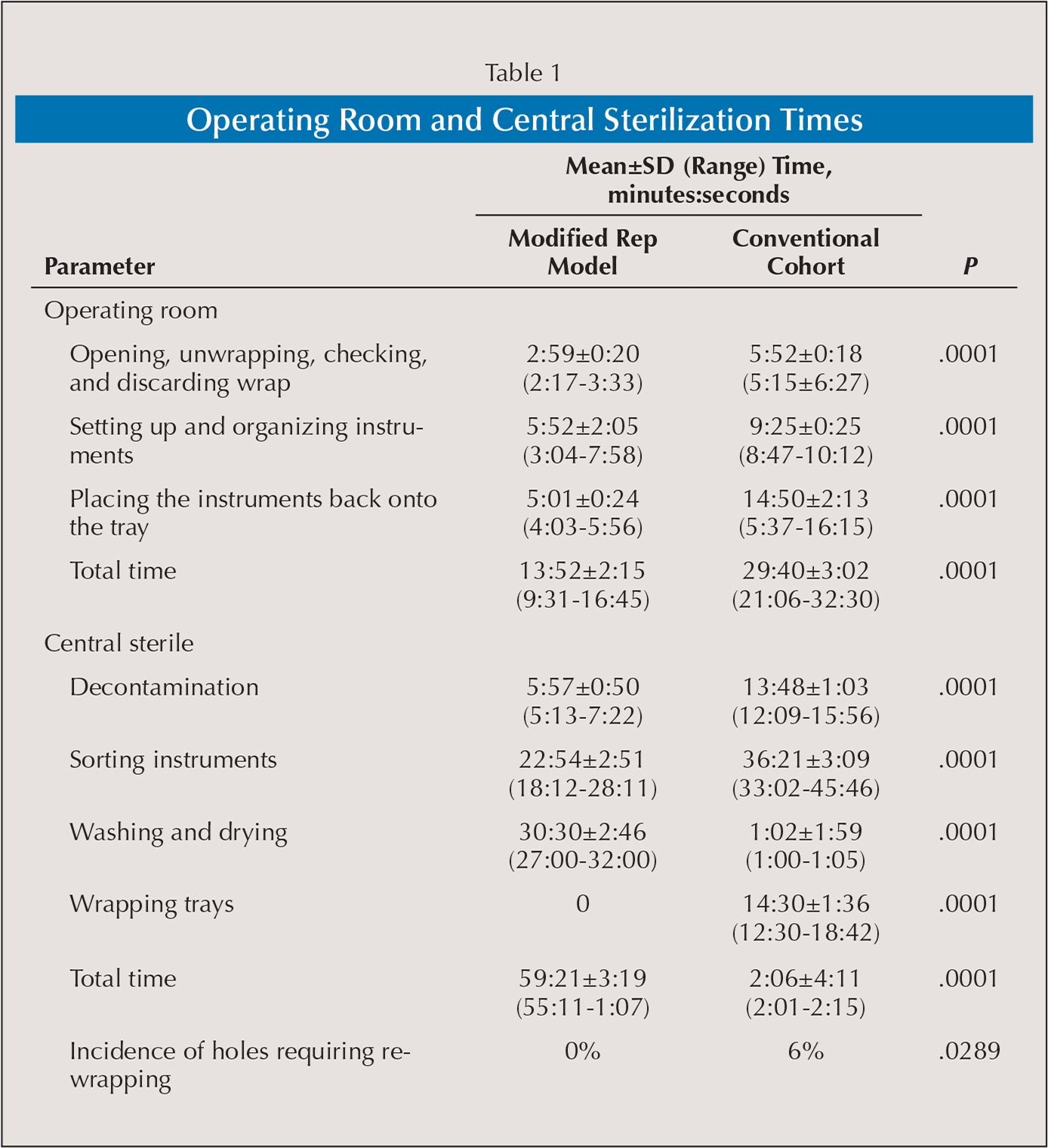 Operating Room and Central Sterilization Times