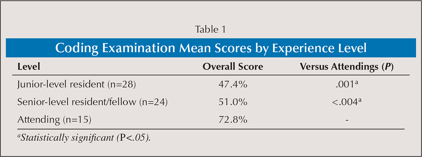 Coding Examination Mean Scores by Experience Level