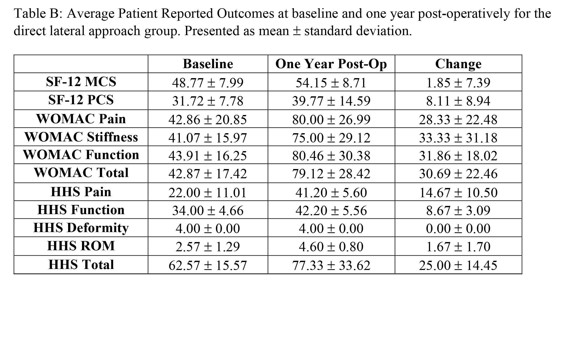 Average Patient Reported Outcomes at baseline and one year post-operatively for the direct lateral approach group. Presented as mean ± standard deviation.