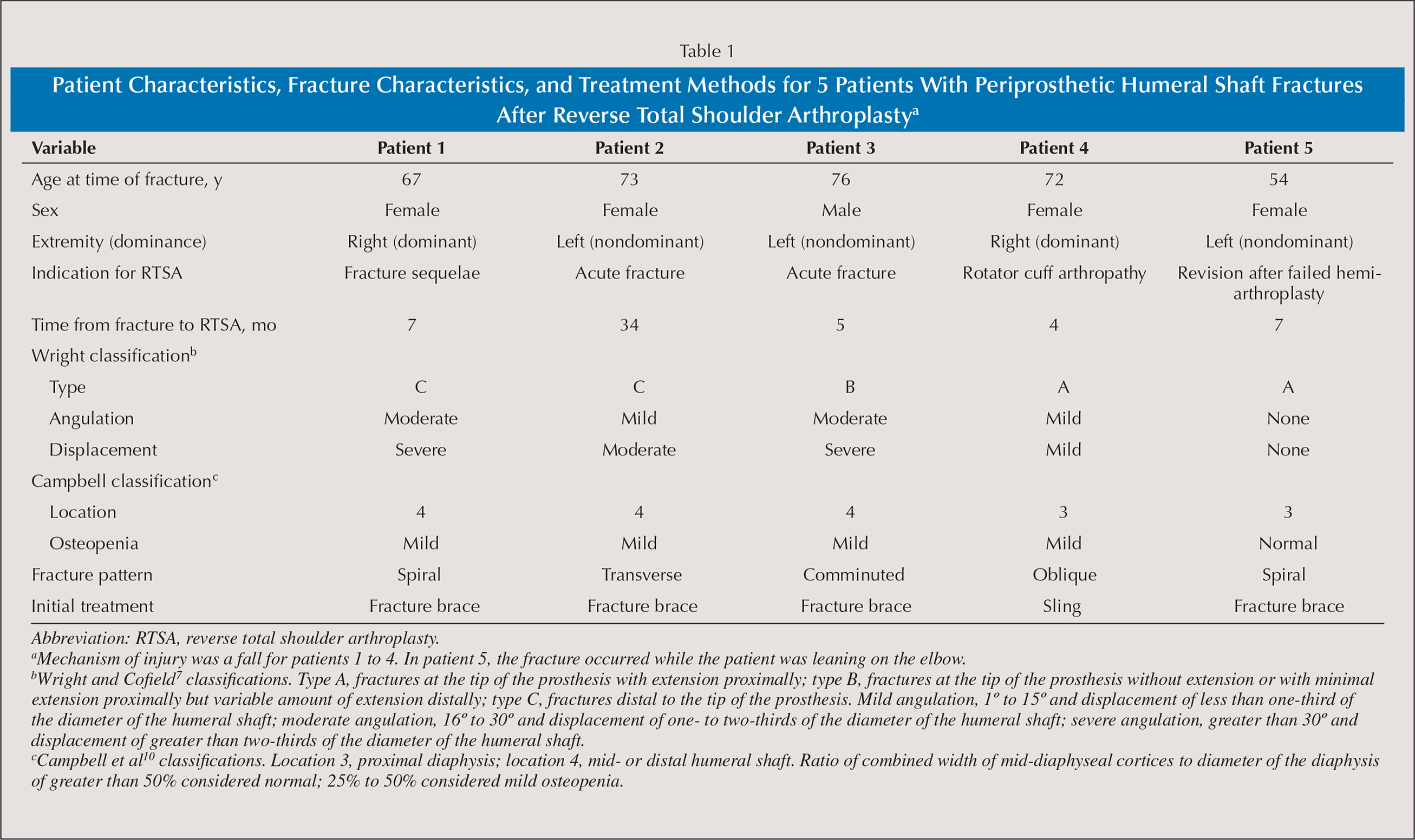 Patient Characteristics, Fracture Characteristics, and Treatment Methods for 5 Patients With Periprosthetic Humeral Shaft Fractures After Reverse Total Shoulder Arthroplastya