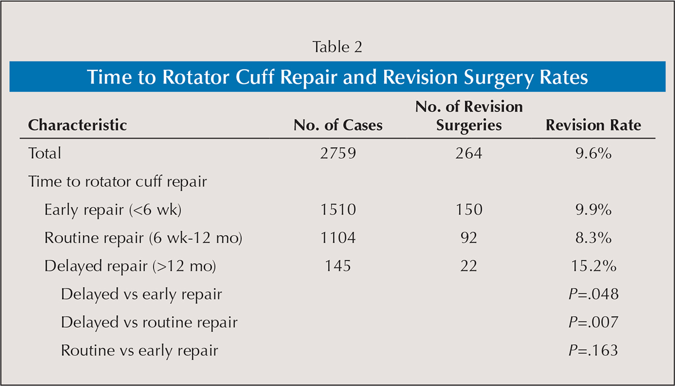 Time to Rotator Cuff Repair and Revision Surgery Rates