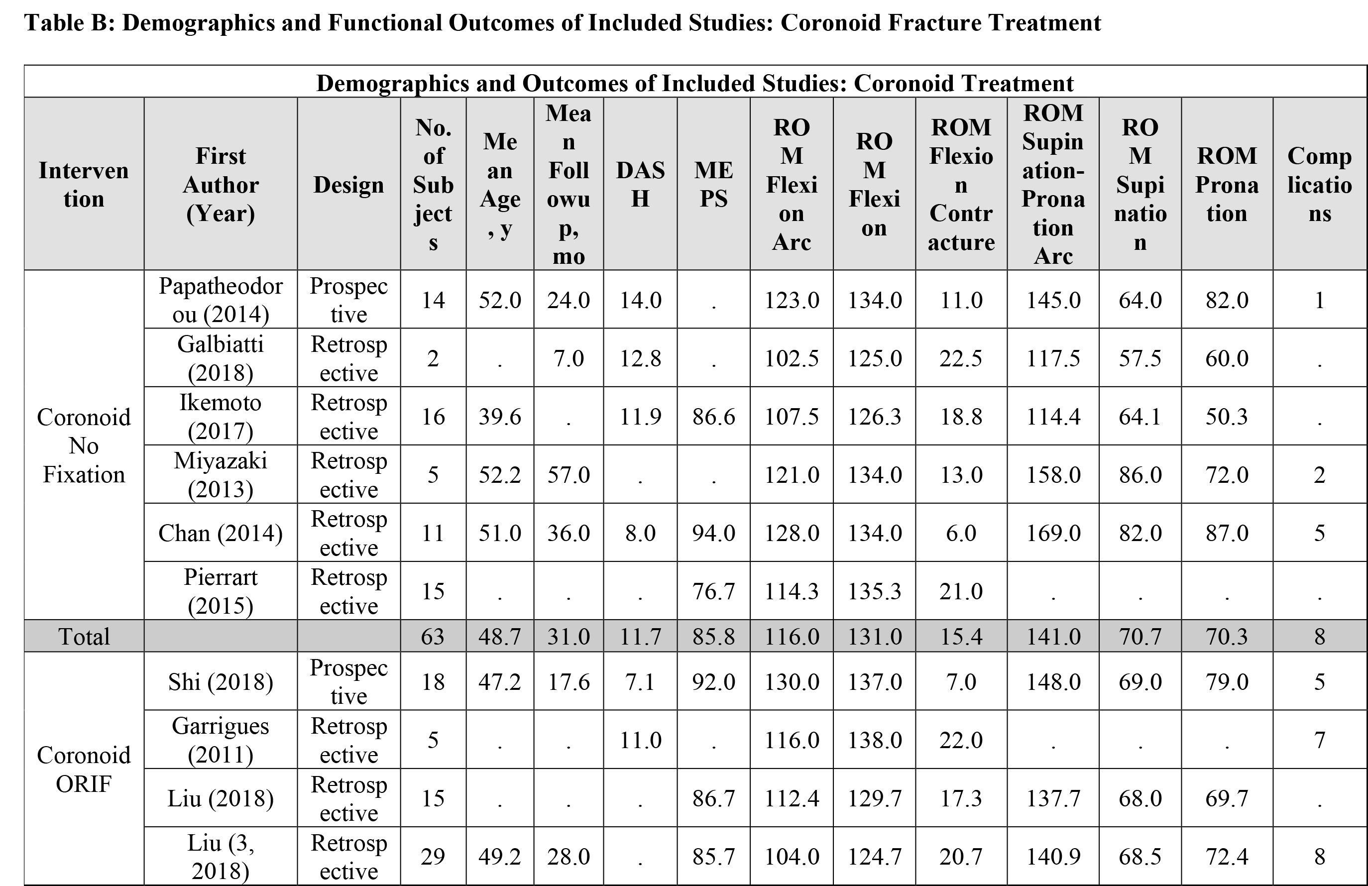 Demographics and Functional Outcomes of Included Studies: Coronoid Fracture Treatment