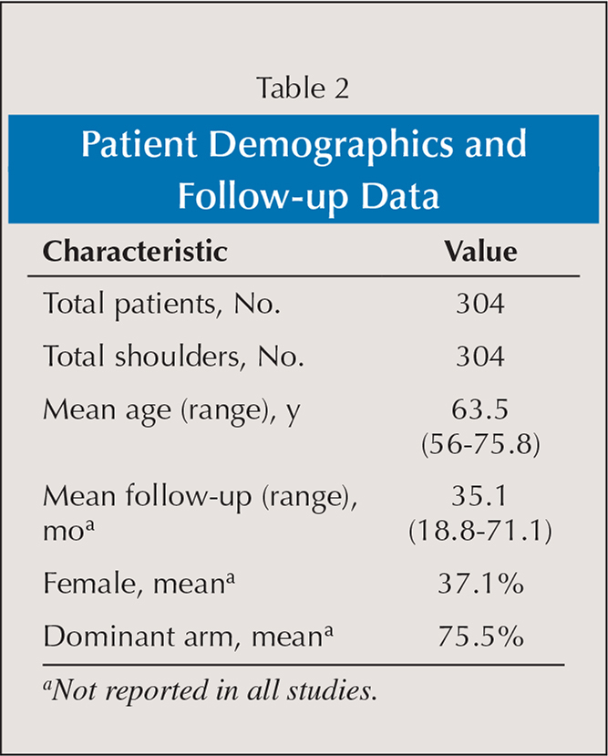 Patient Demographics and Follow-up Data