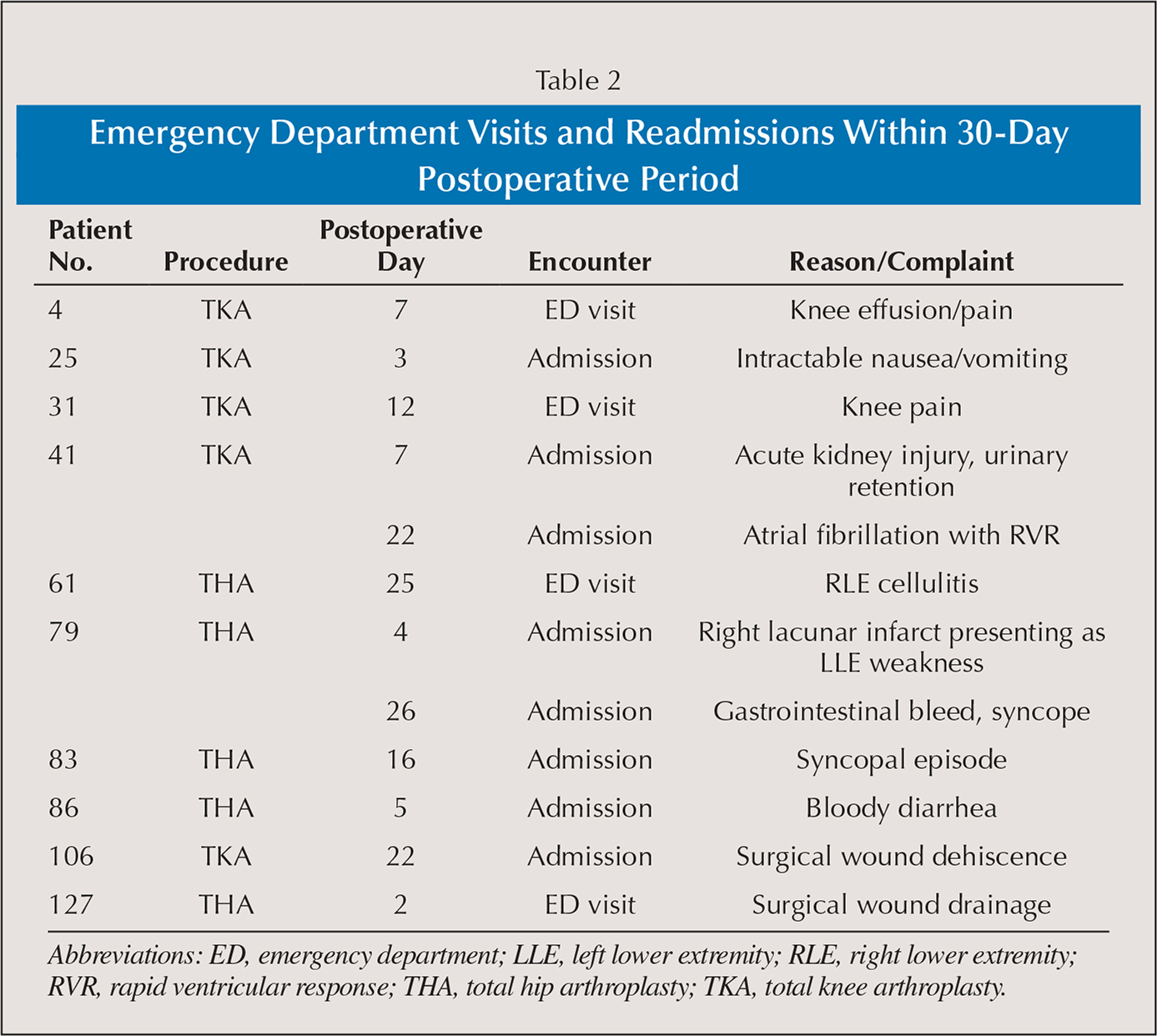 Emergency Department Visits and Readmissions Within 30-Day Postoperative Period