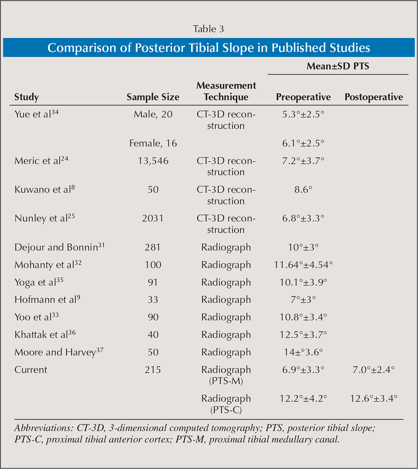 Comparison of Posterior Tibial Slope in Published Studies