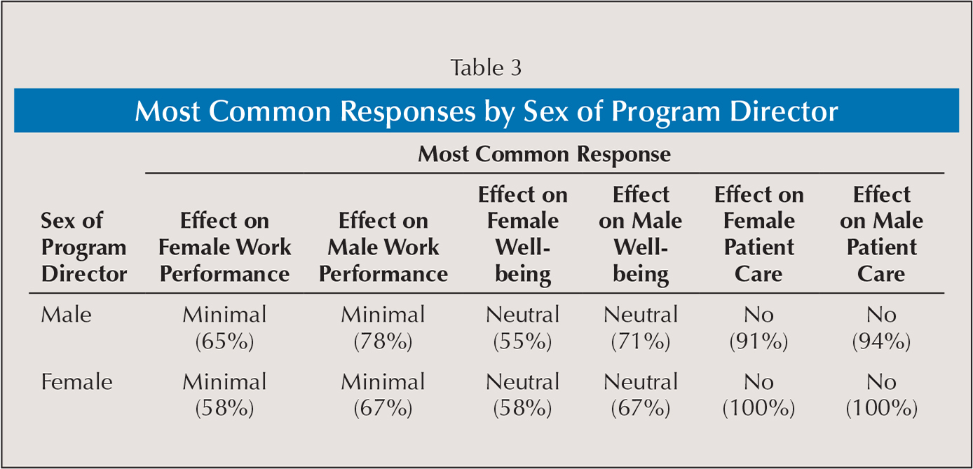 Most Common Responses by Sex of Program Director