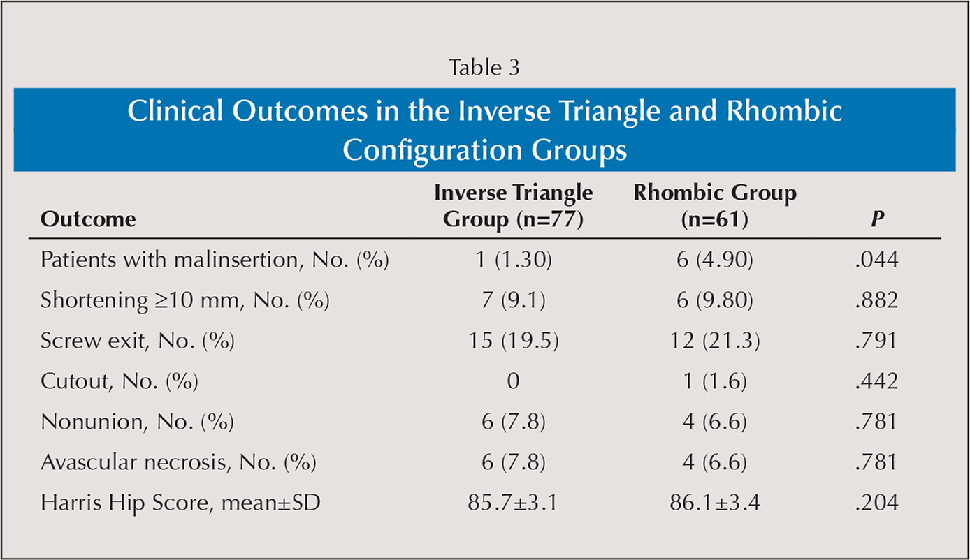 Clinical Outcomes in the Inverse Triangle and Rhombic Configuration Groups