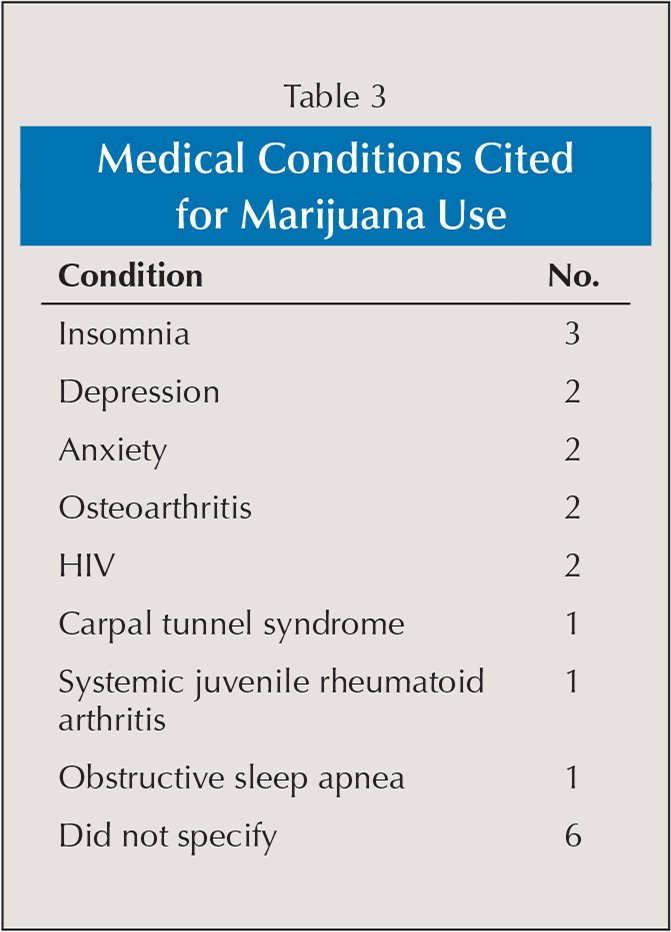 Medical Conditions Cited for Marijuana Use