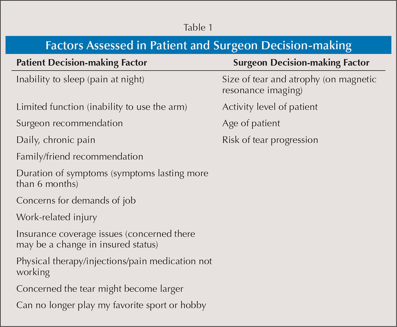 Factors Assessed in Patient and Surgeon Decision-making