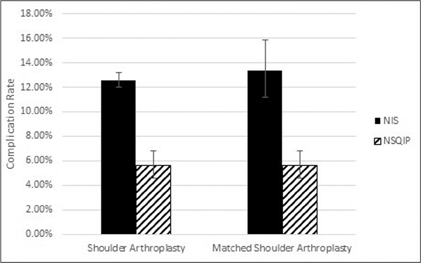 "Graph of complication rates for shoulder arthroplasty from the Nationwide Inpatient Sample (NIS) and National Surgical Quality Improvement Program (NSQIP) databases with 95% confidence intervals (""shoulder arthroplasty"") and complication rates when the NIS data set was restricted to only the hospitals also participating in the NSQIP database (""matched shoulder arthroplasty"")."