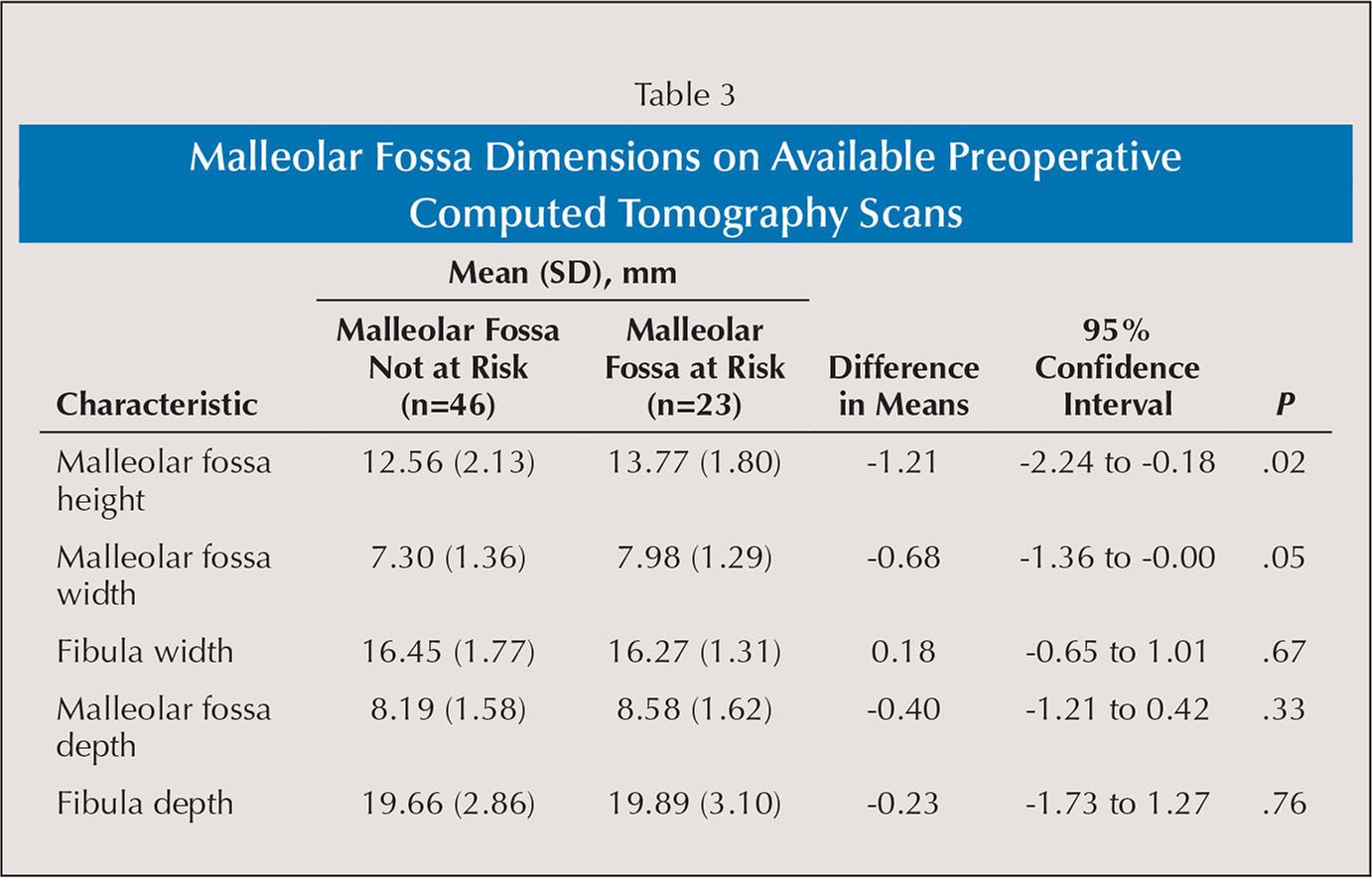 Malleolar Fossa Dimensions on Available Preoperative Computed Tomography Scans