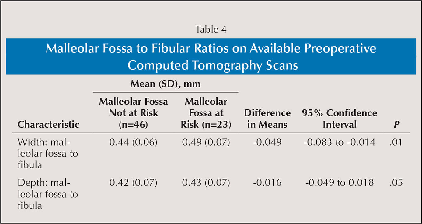 Malleolar Fossa to Fibular Ratios on Available Preoperative Computed Tomography Scans