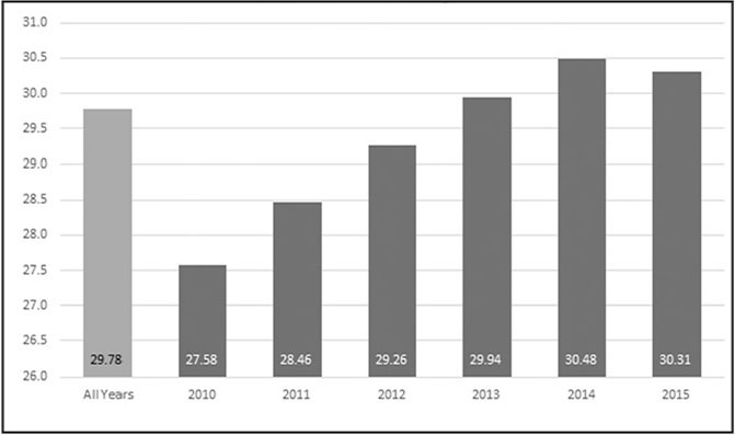 Mean body mass index of patients by year. In 2014, mean body mass index surpassed 30 kg/m2, that of obesity.