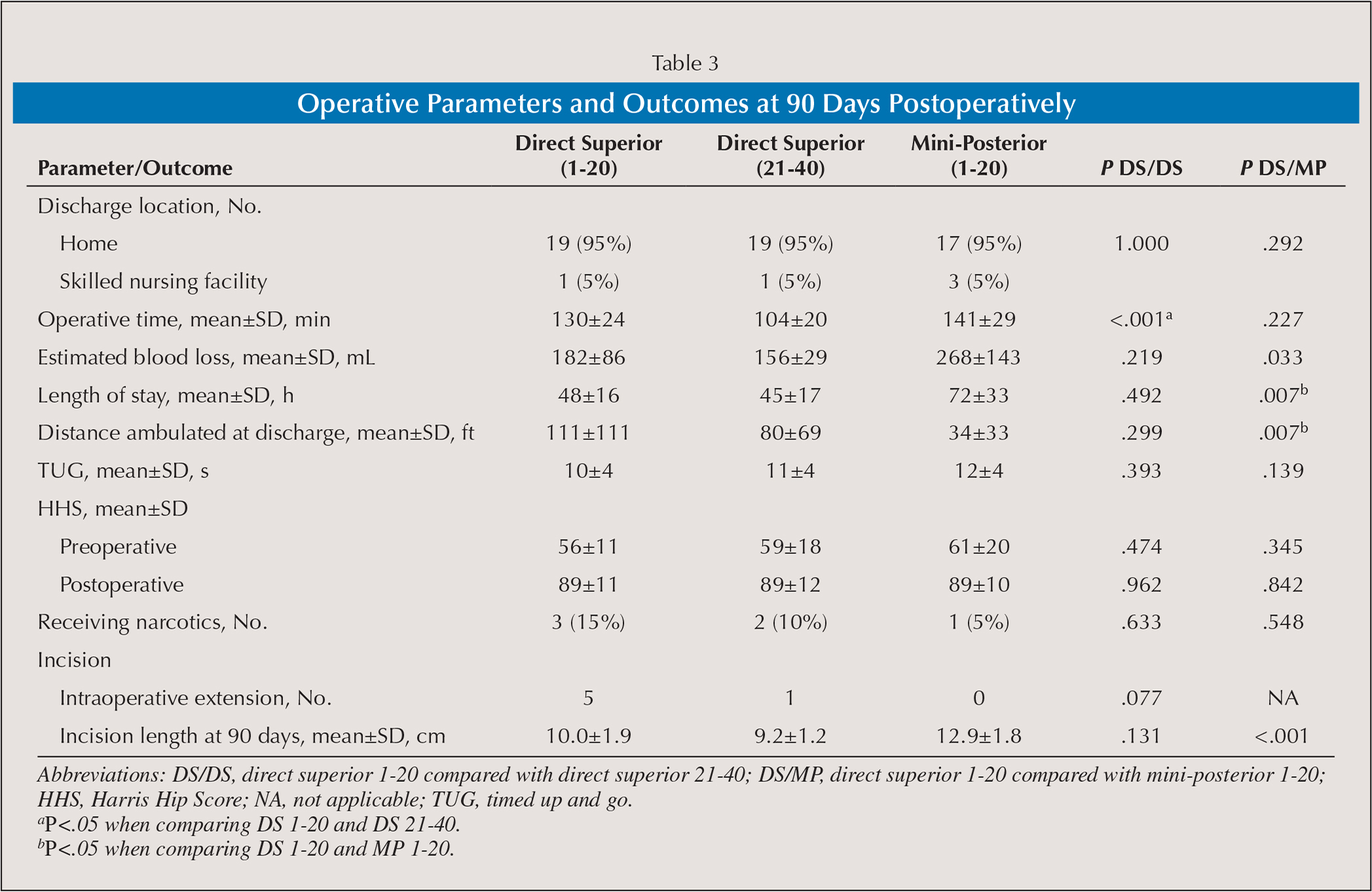 Operative Parameters and Outcomes at 90 Days Postoperatively