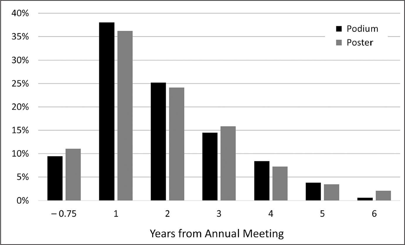 Time to publication for podium and poster abstracts. A publication time of −0.75 years indicated the abstract was published after it was submitted to the American Academy of Orthopaedic Surgeons Annual Meeting but prior to the meeting date.