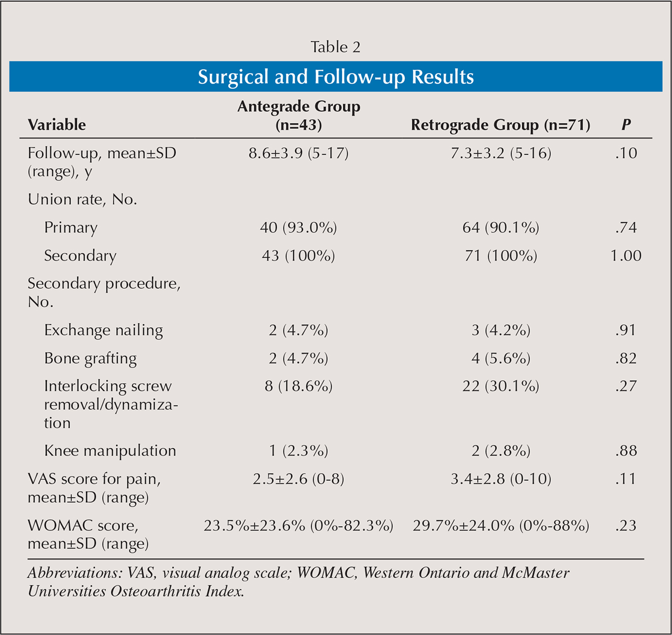 Surgical and Follow-up Results