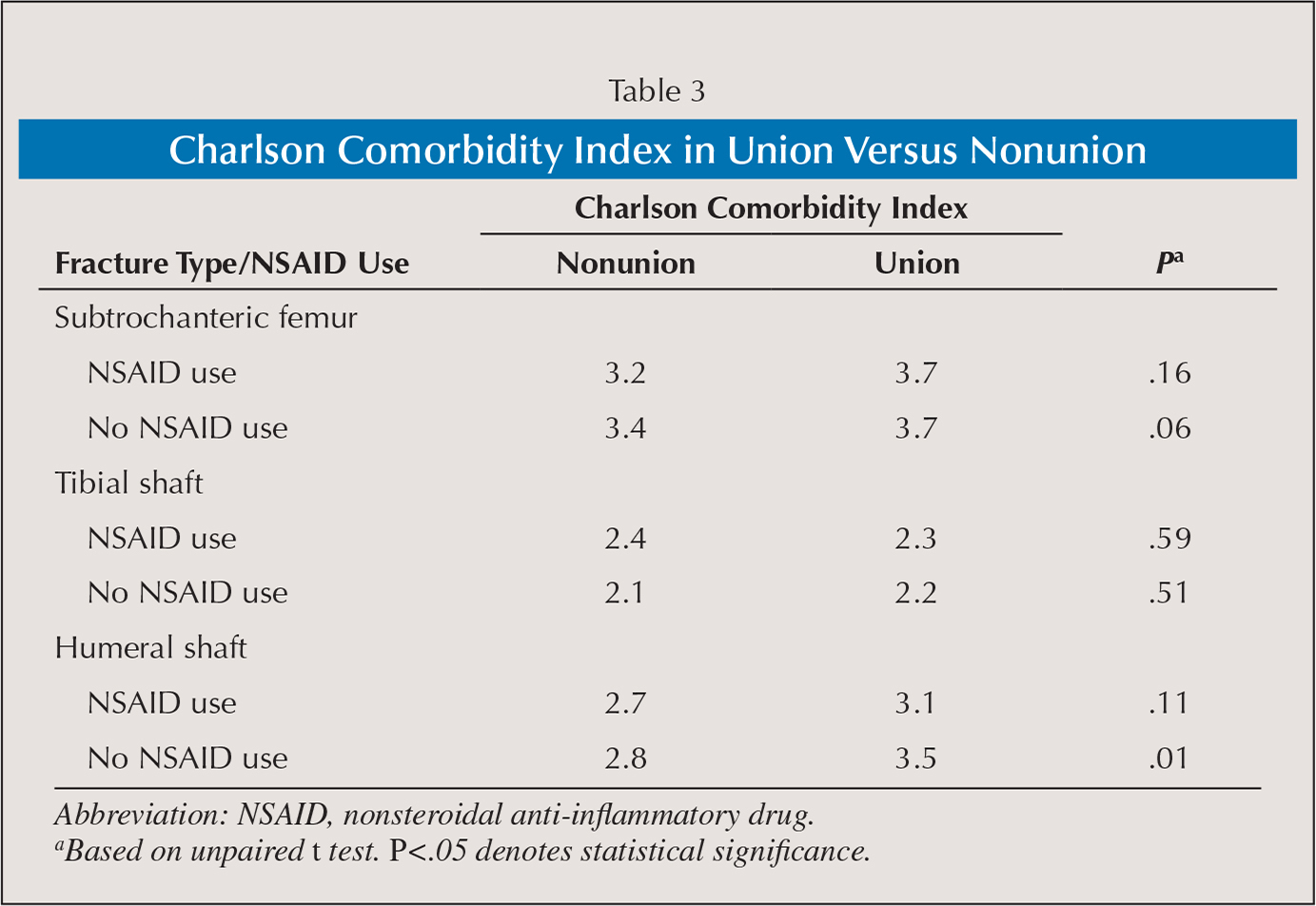 Charlson Comorbidity Index in Union Versus Nonunion