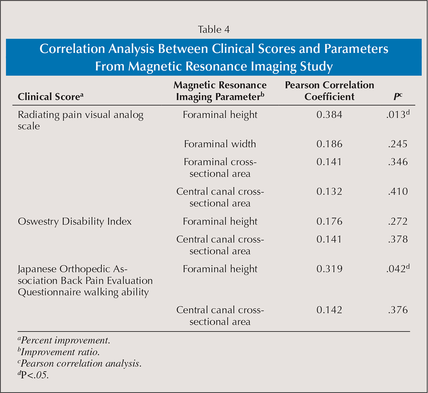 Correlation Analysis Between Clinical Scores and Parameters From Magnetic Resonance Imaging Study
