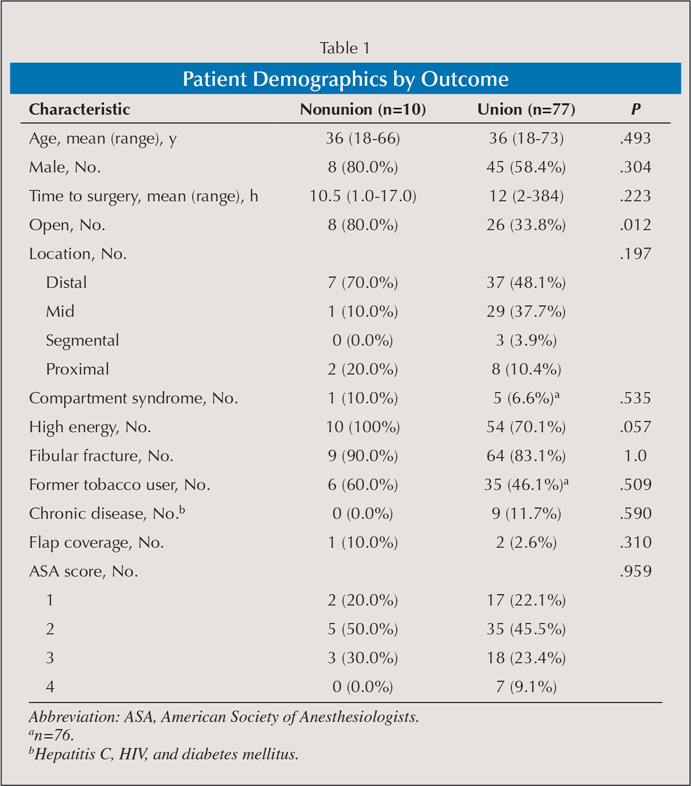Patient Demographics by Outcome