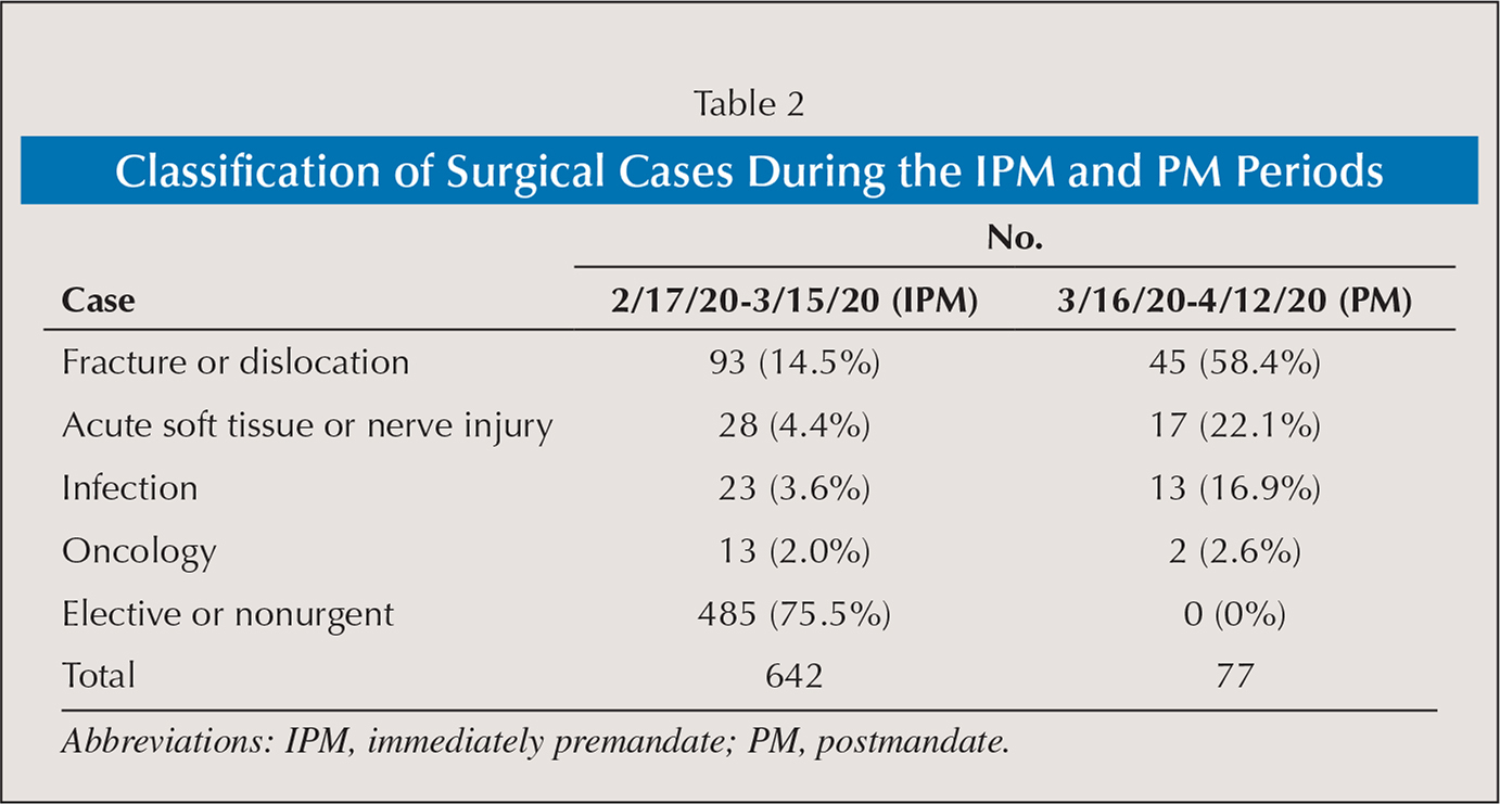 Classification of Surgical Cases During the IPM and PM Periods