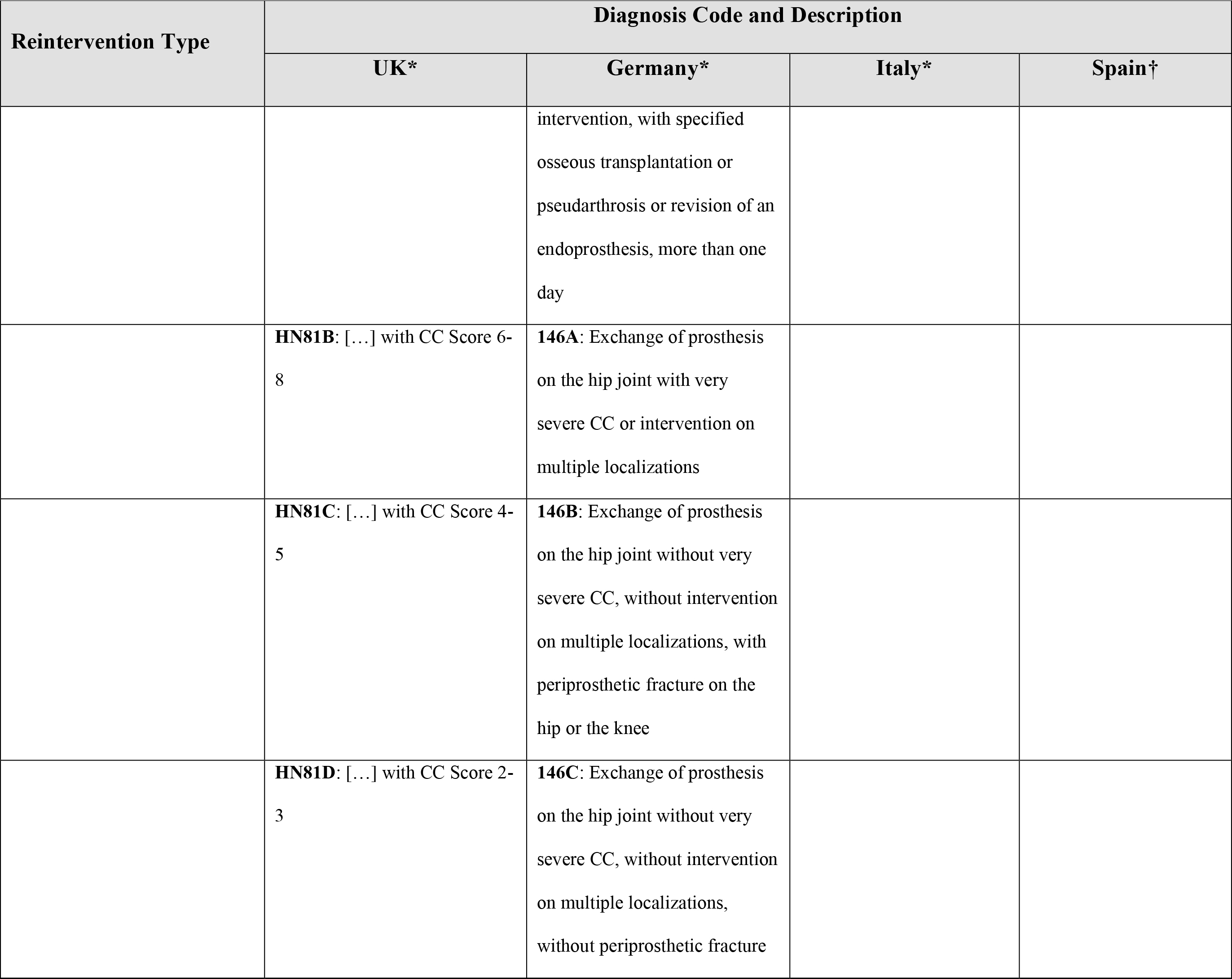 Hip arthroplasty reintervention mapping to diagnostic codes by country