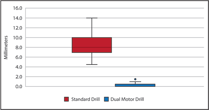 Box and whisker plot demonstrating the relationship between drilling error for the standard drill and the dual-motor drill. The box represents the standard deviation. The whiskers represent the upper and lower limits of the 95% confidence interval. The dual-motor drill (0.6± 0.3 mm) showed significantly less overpenetration, or plunge, compared with the standard drill (8.4±1.9 mm) (P<.0001).