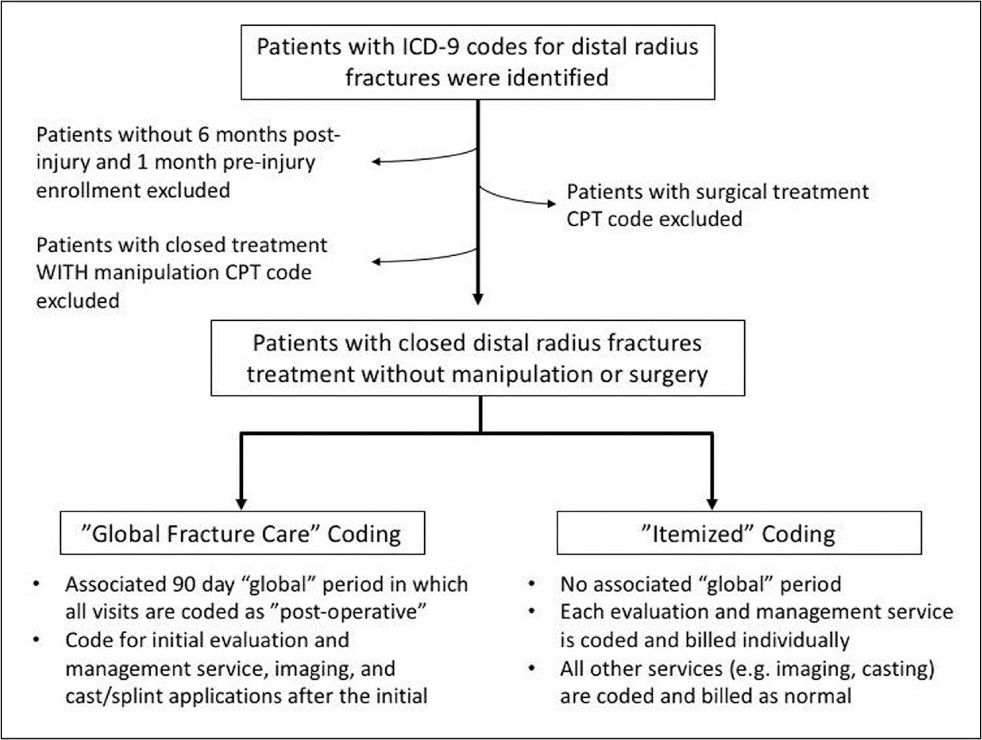 Flowchart demonstrating the strategy used to place patients into the global fracture care and itemized billing groups. Abbreviations: CPT, Current Procedural Terminology; ICD-9, International Classification of Diseases, Ninth Revision.
