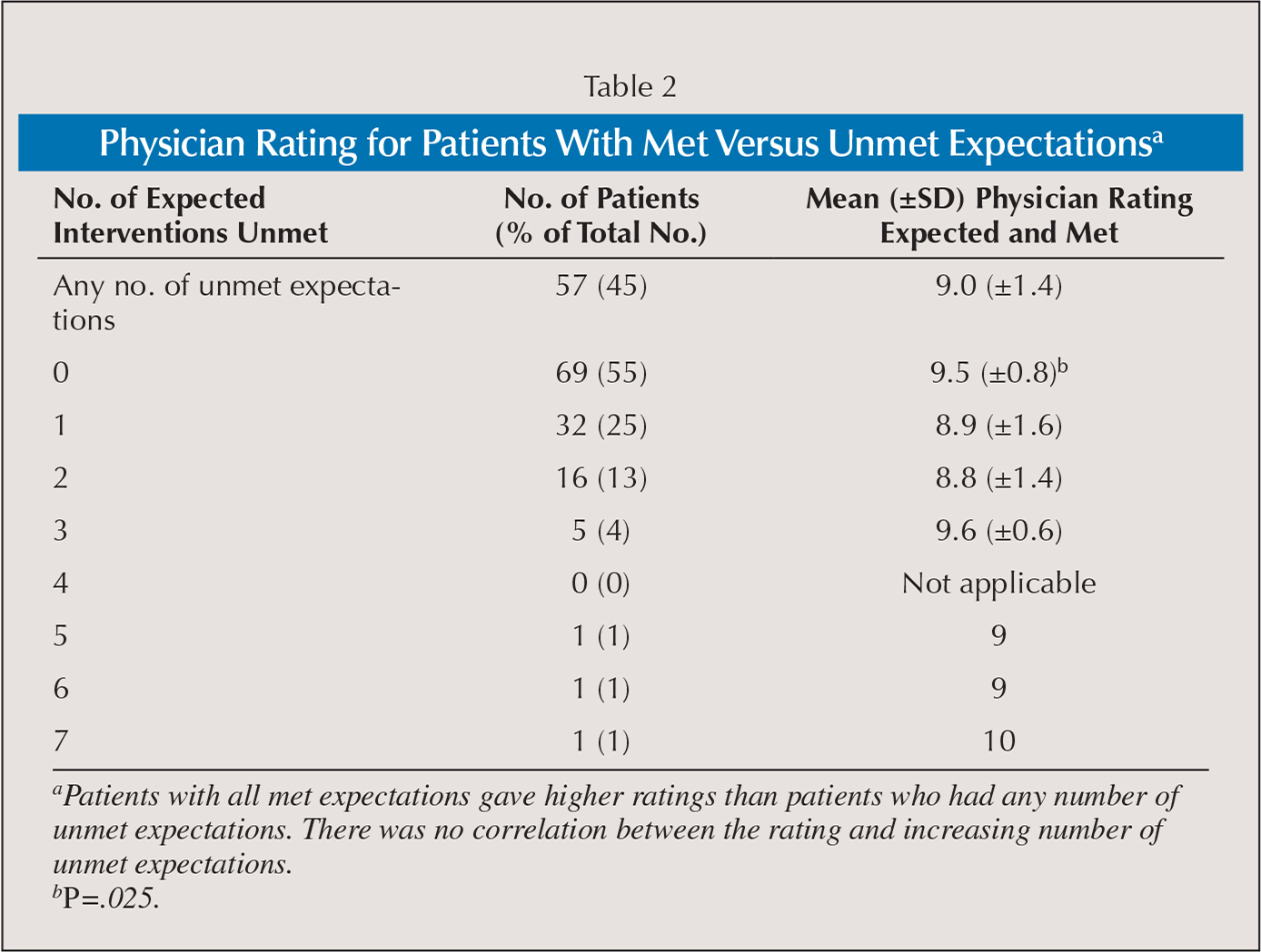 Physician Rating for Patients With Met Versus Unmet Expectationsa