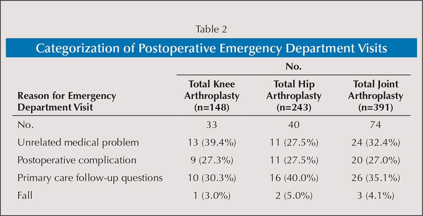 Categorization of Postoperative Emergency Department Visits