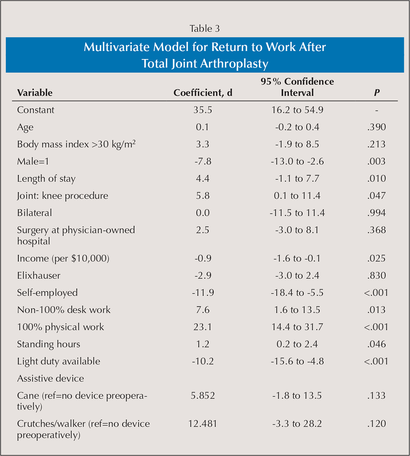 Multivariate Model for Return to Work After Total Joint Arthroplasty