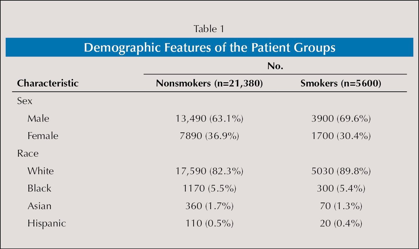 Demographic Features of the Patient Groups
